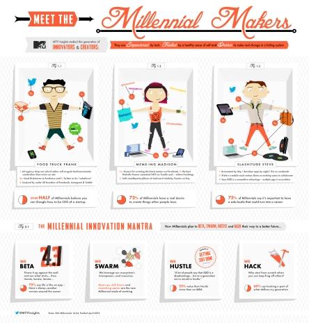 http://blog.viacom.com/wp-content/uploads/2012/11/MTV-millennial-makers-9-10-12-01-3.jpg