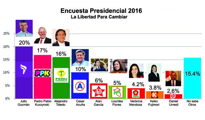 """""""El Partido que logre conectar por microsegmentos ganará en la segunda vuelta"""" #BrújulaElectoral #Politing"""
