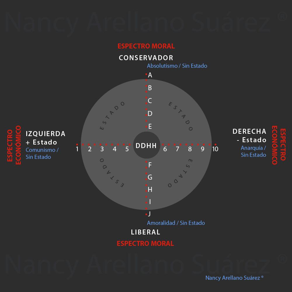 #Proposición: Diagrama Político para el SigloXXI